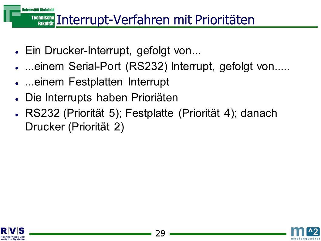 Interrupt-Verfahren mit Prioritäten