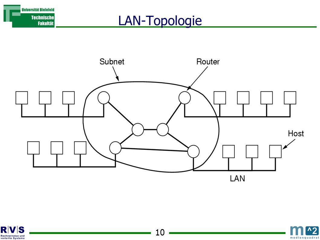 LAN-Topologie