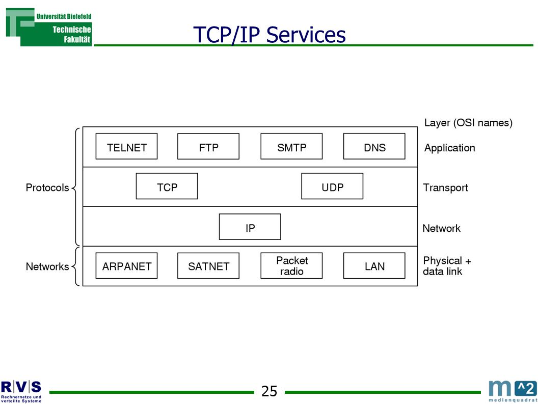 TCP/IP Services