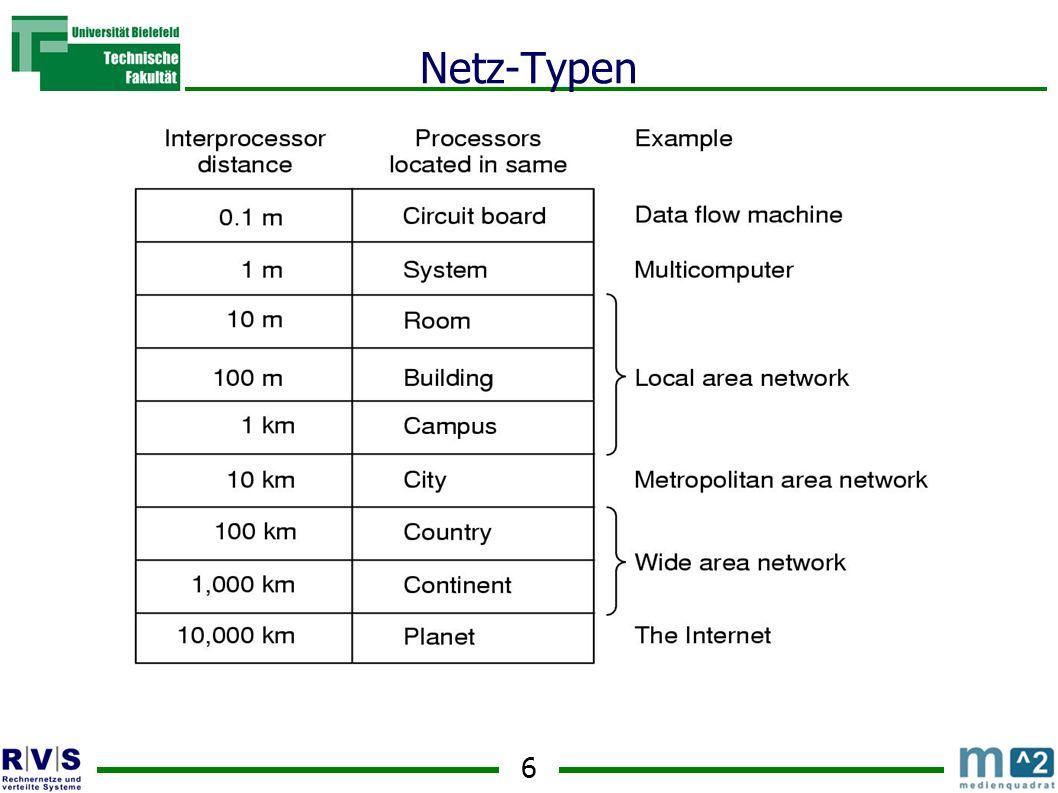 Netz-Typen