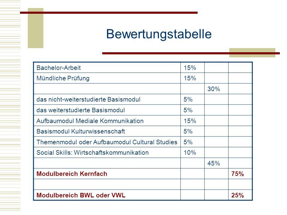 Bewertungstabelle Bachelor-Arbeit 15% Mündliche Prüfung 30%