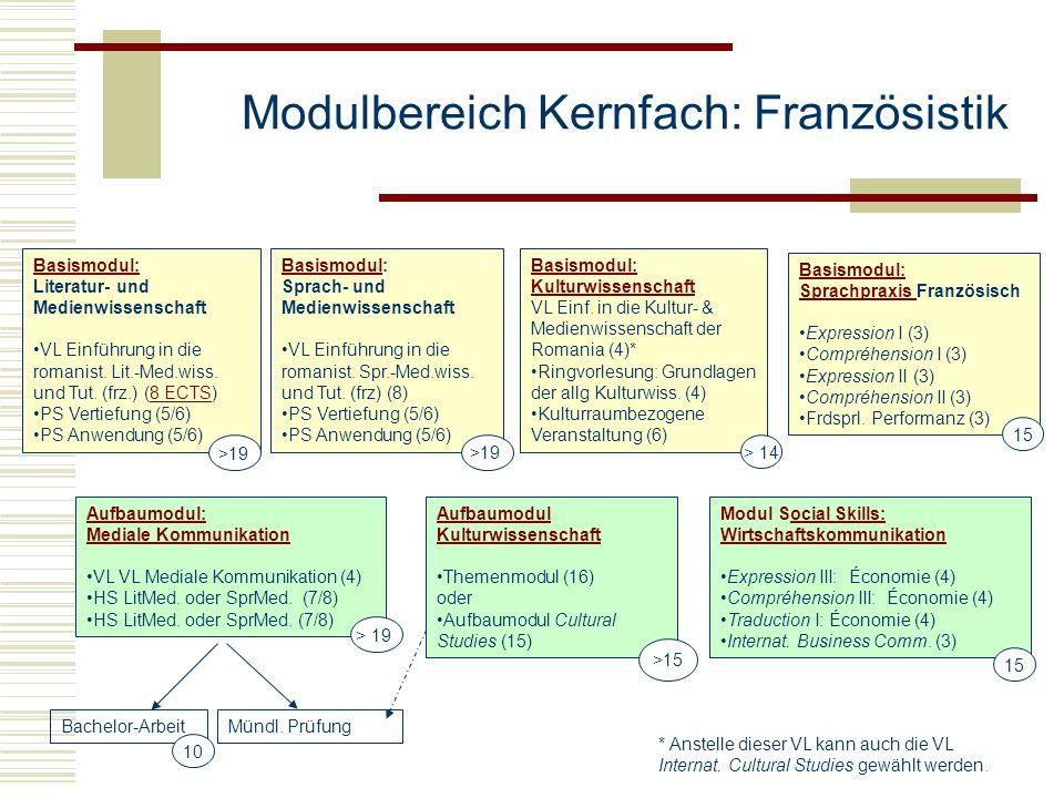 Modulbereich Kernfach: Französistik
