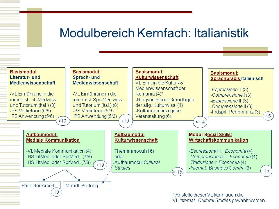 Modulbereich Kernfach: Italianistik