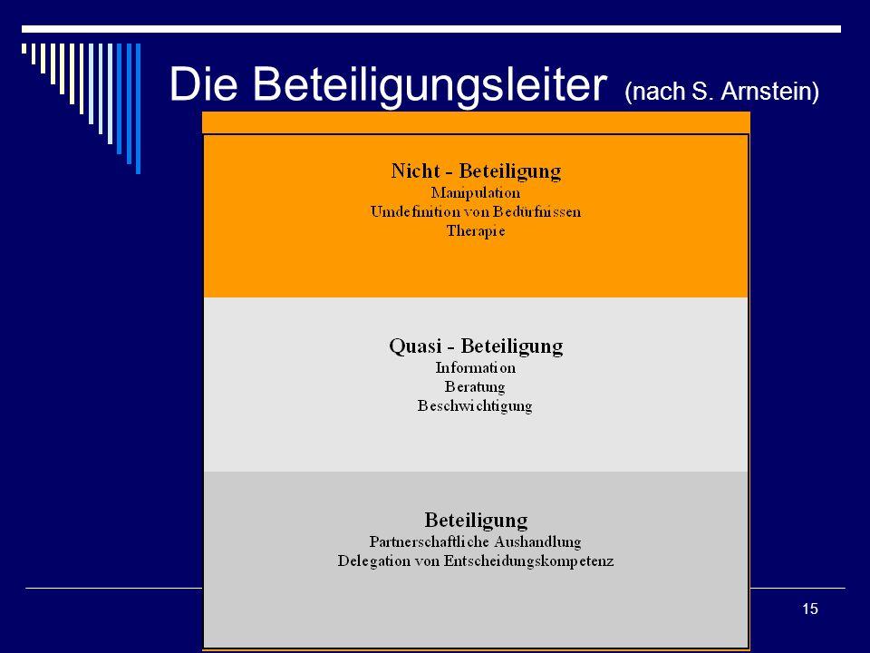 Die Beteiligungsleiter (nach S. Arnstein)