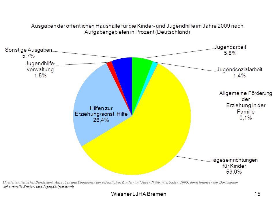 Quelle: Statistisches Bundesamt: Ausgaben und Einnahmen der öffentlichen Kinder- und Jugendhilfe, Wiesbaden, 2009; Berechnungen der Dortmunder