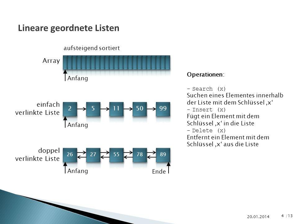 Lineare geordnete Listen