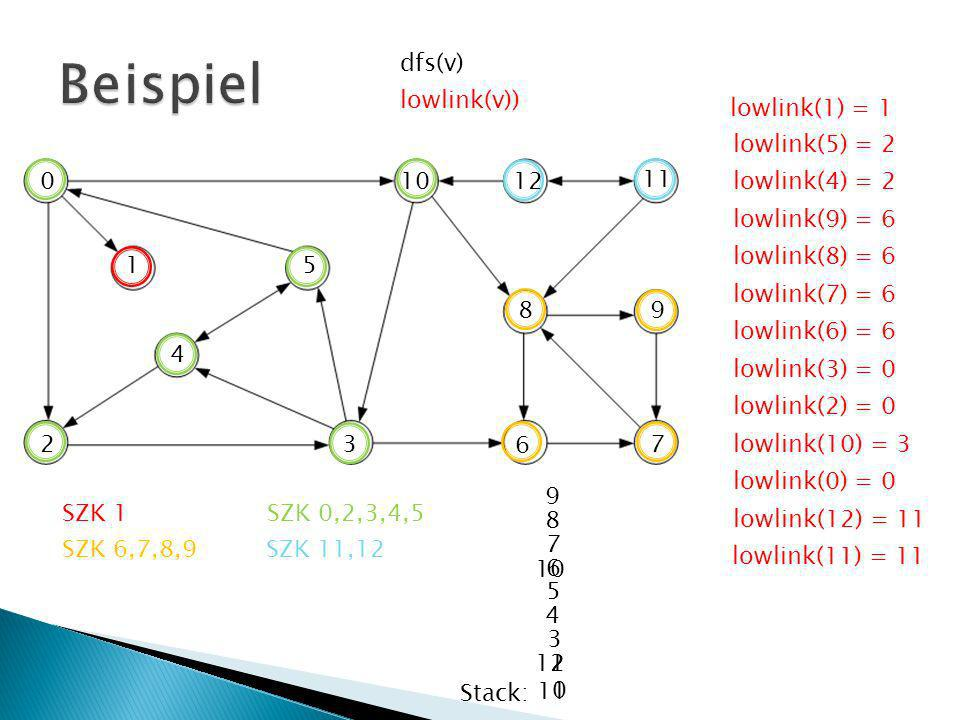 Beispiel dfs(v) lowlink(v)) lowlink(1) = 1 lowlink(5) = 2 10 12 11