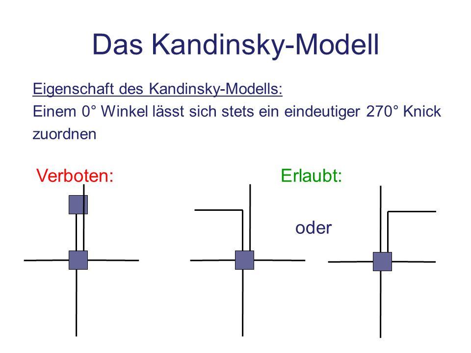 Das Kandinsky-Modell Verboten: Erlaubt: oder