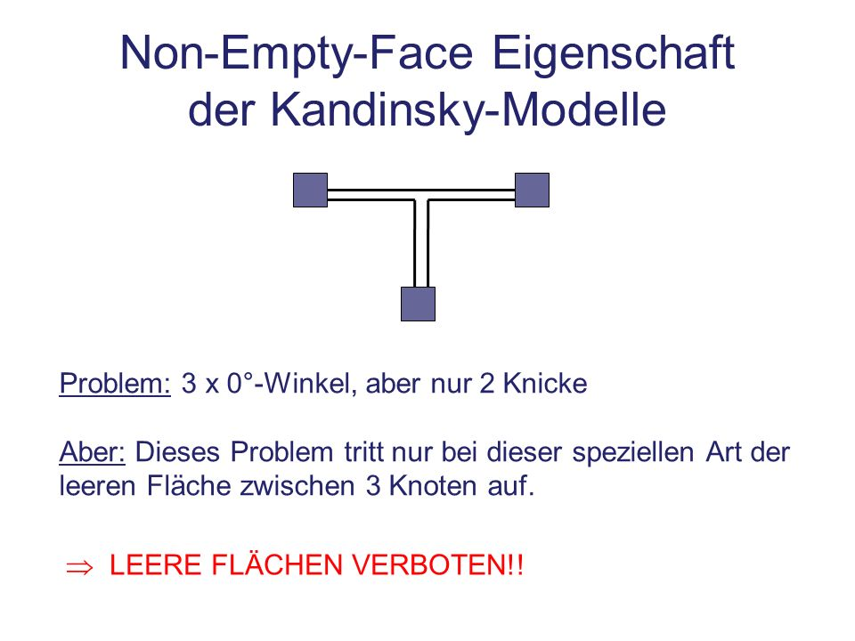 Non-Empty-Face Eigenschaft der Kandinsky-Modelle