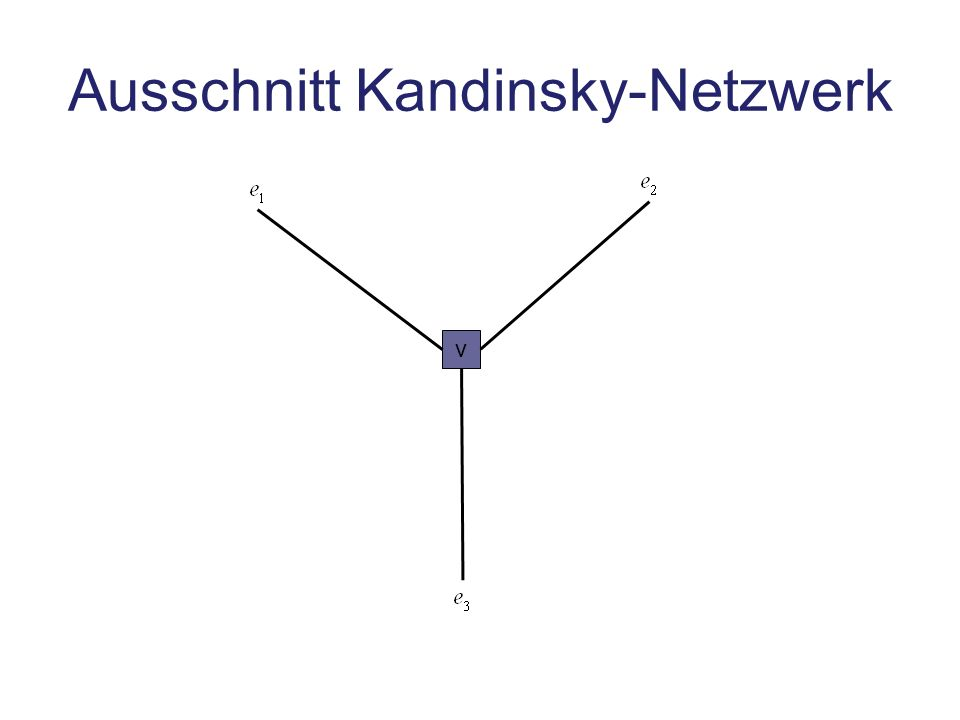 Ausschnitt Kandinsky-Netzwerk