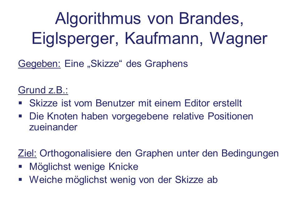 Algorithmus von Brandes, Eiglsperger, Kaufmann, Wagner