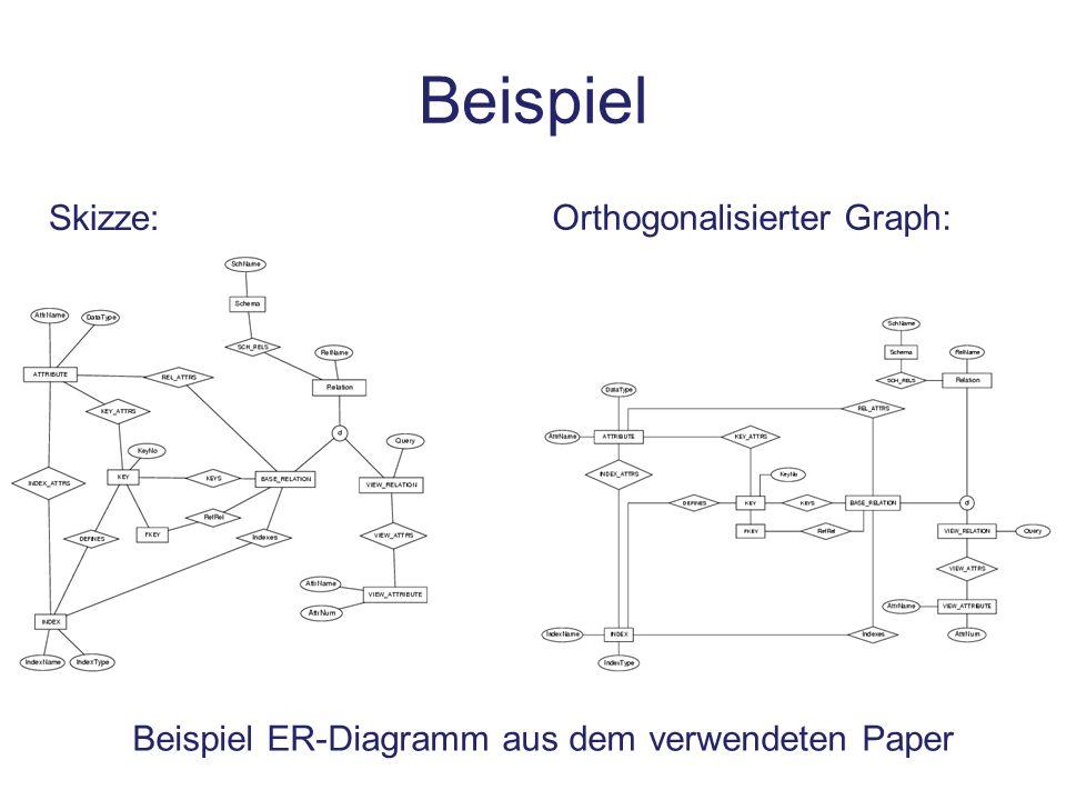 Beispiel Skizze: Orthogonalisierter Graph: