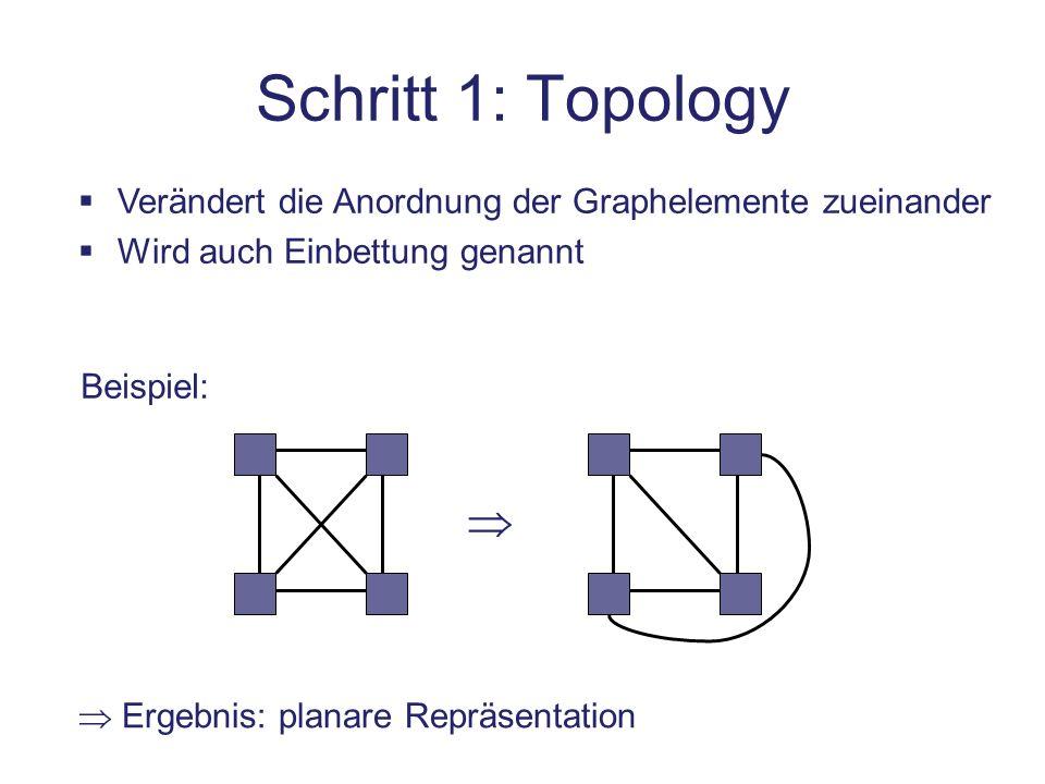 Schritt 1: Topology Verändert die Anordnung der Graphelemente zueinander. Wird auch Einbettung genannt.
