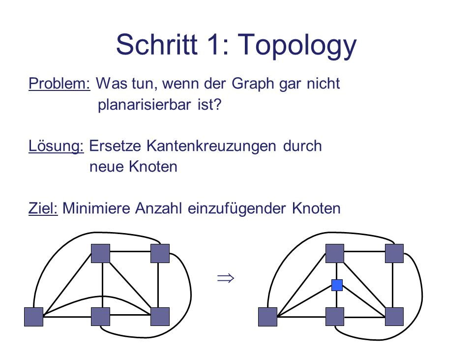 Schritt 1: Topology  Problem: Was tun, wenn der Graph gar nicht
