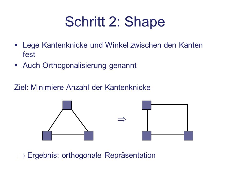 Schritt 2: Shape Lege Kantenknicke und Winkel zwischen den Kanten fest. Auch Orthogonalisierung genannt.