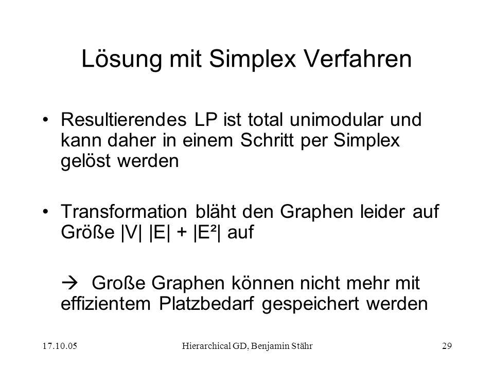 Lösung mit Simplex Verfahren