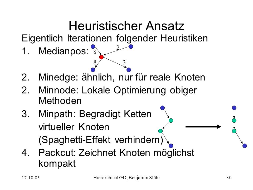 Hierarchical GD, Benjamin Stähr