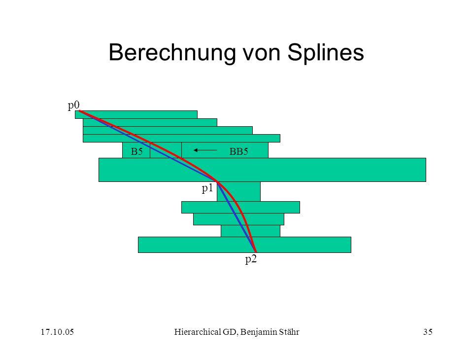 Berechnung von Splines
