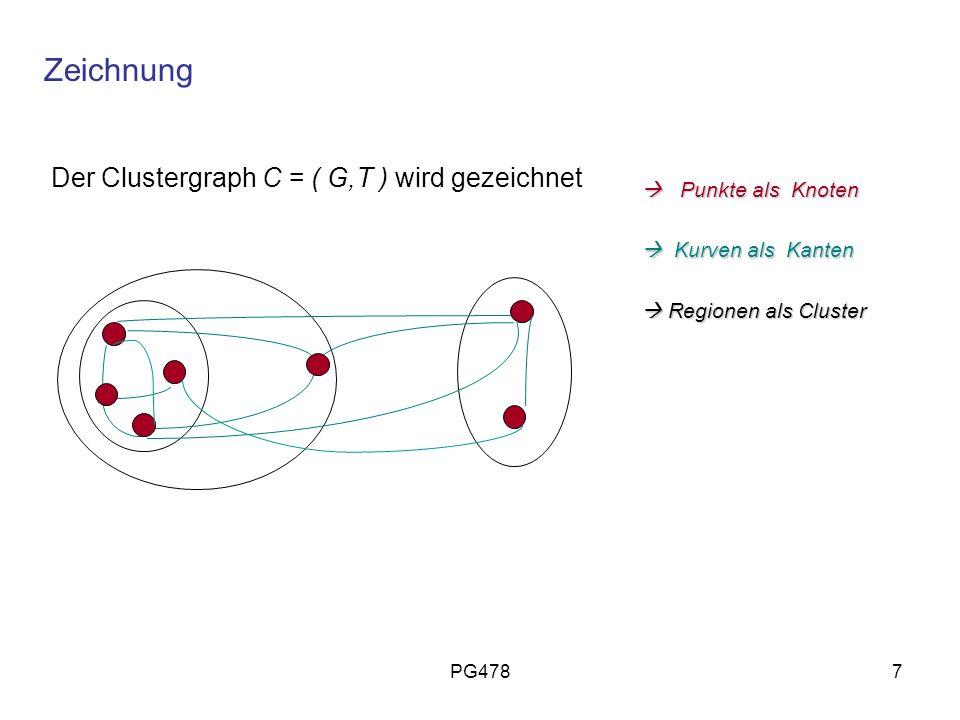 Zeichnung Der Clustergraph C = ( G,T ) wird gezeichnet