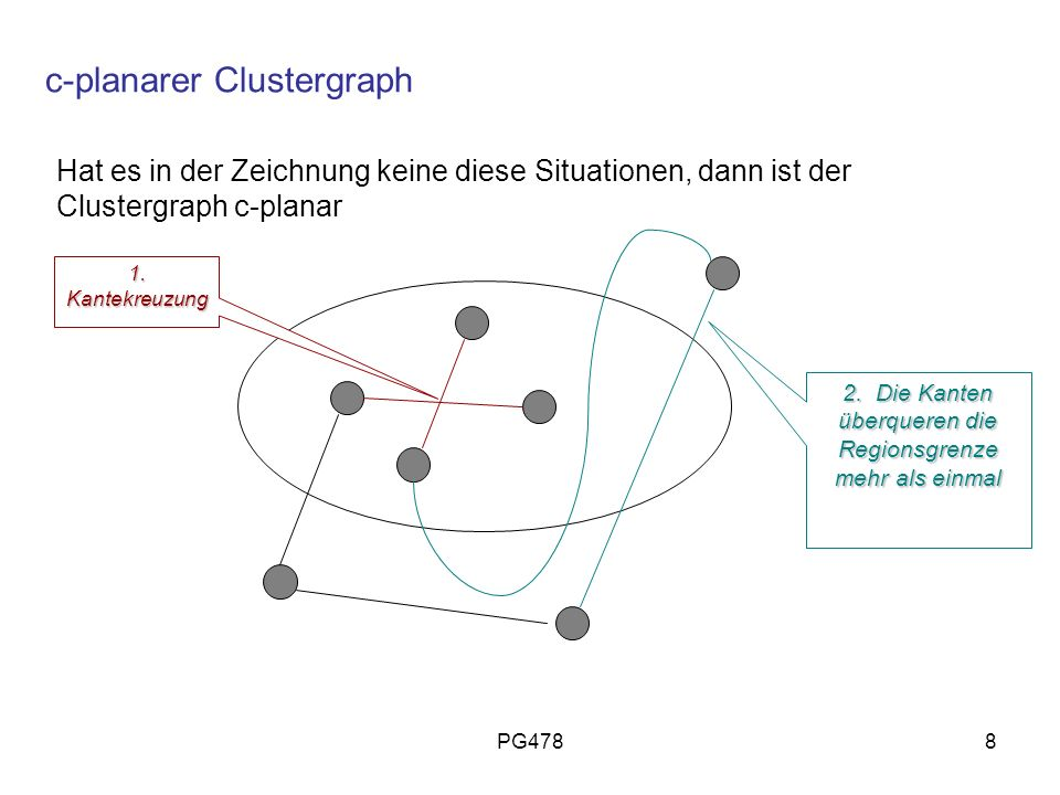 c-planarer Clustergraph