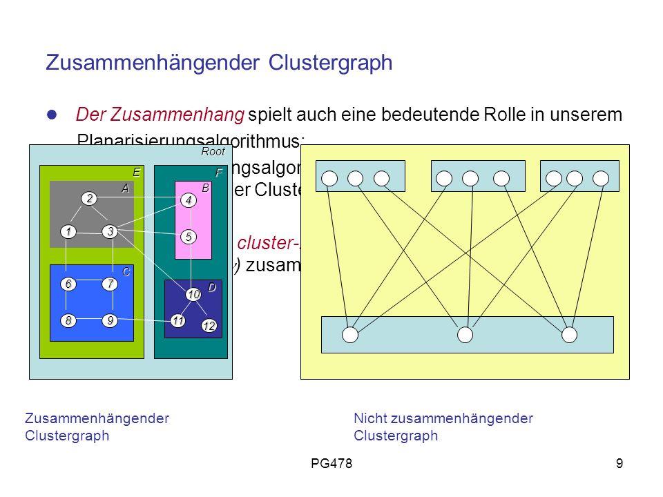 Zusammenhängender Clustergraph