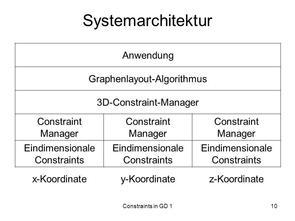 Systemarchitektur Anwendung Graphenlayout-Algorithmus
