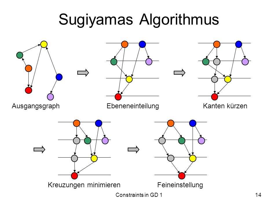 Sugiyamas Algorithmus