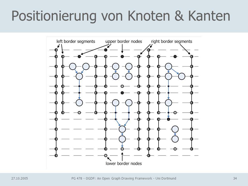 Positionierung von Knoten & Kanten