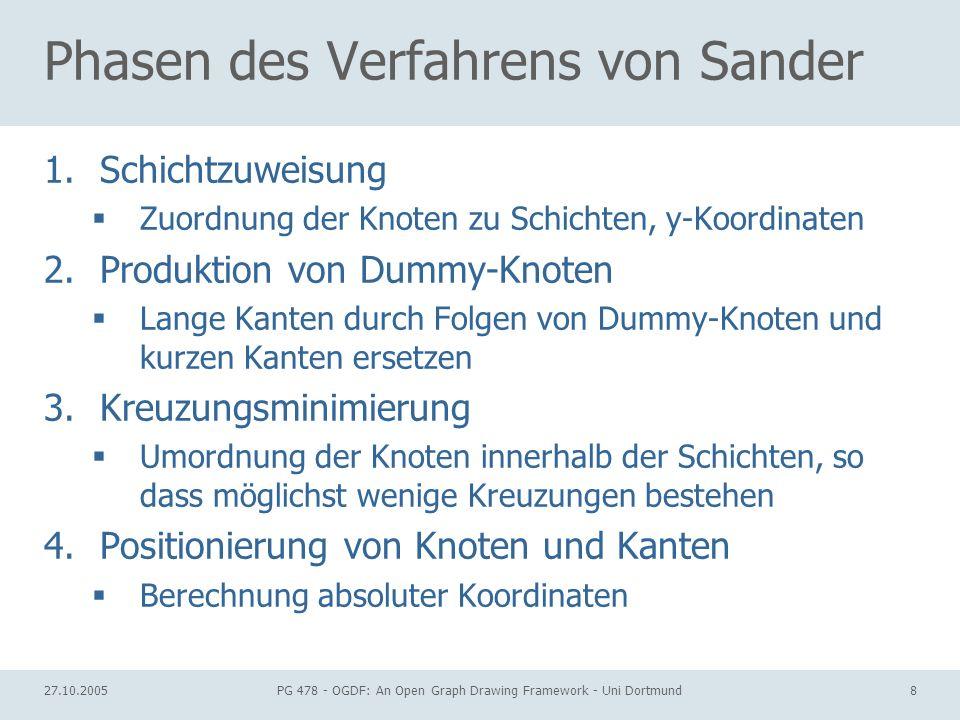 Phasen des Verfahrens von Sander