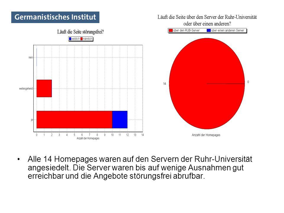 Alle 14 Homepages waren auf den Servern der Ruhr-Universität angesiedelt.
