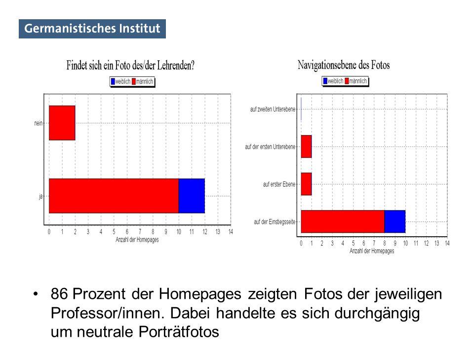 86 Prozent der Homepages zeigten Fotos der jeweiligen Professor/innen