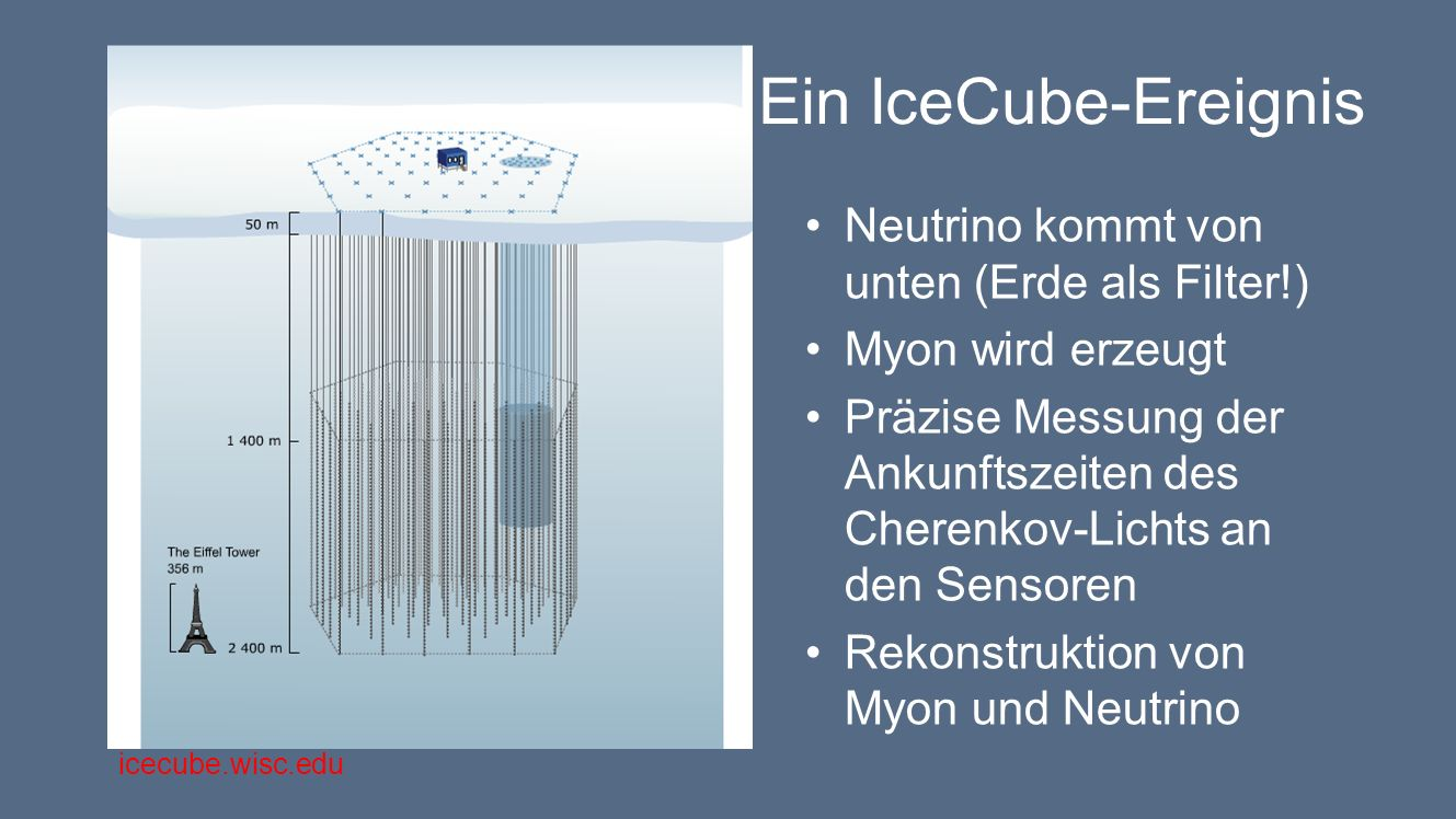 Ein IceCube-Ereignis Neutrino kommt von unten (Erde als Filter!)