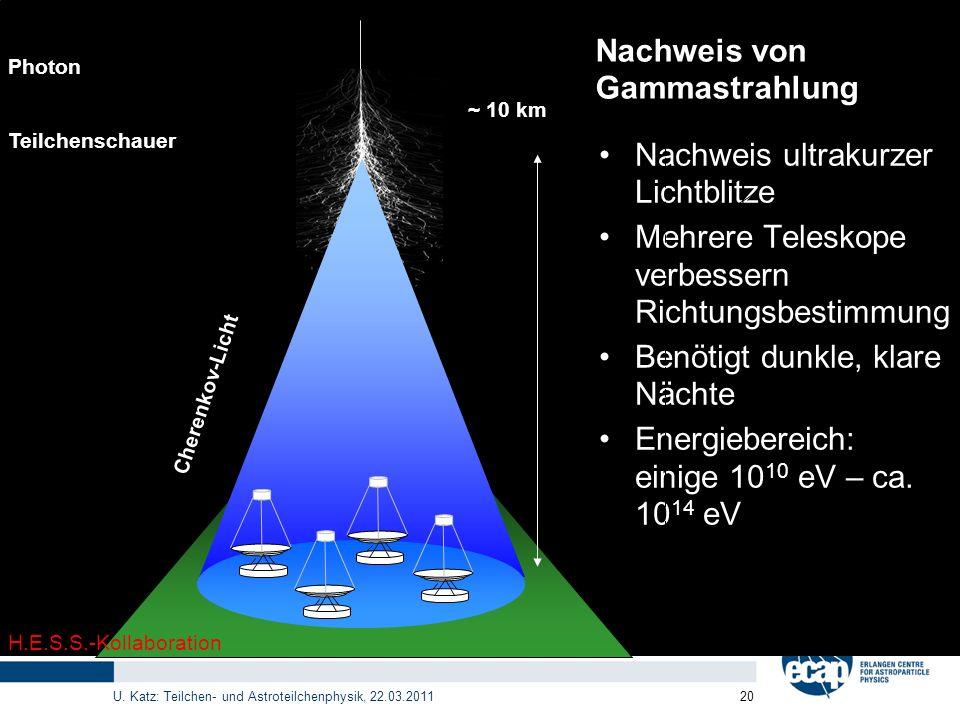 Nachweis von Gammastrahlung