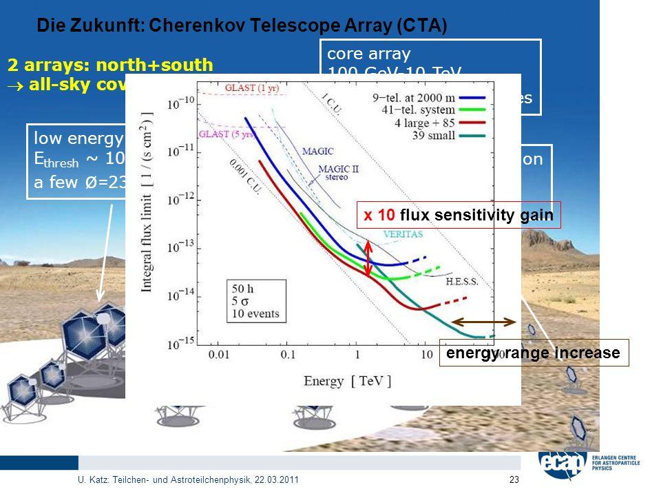 Die Zukunft: Cherenkov Telescope Array (CTA)