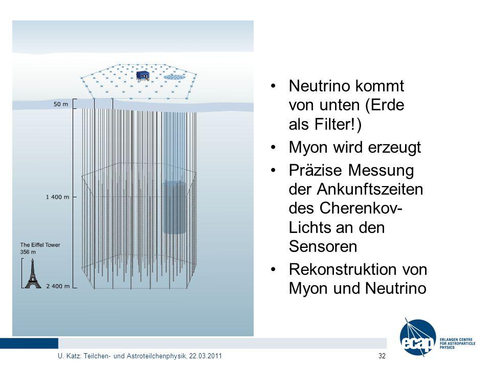 Neutrino kommt von unten (Erde als Filter!)