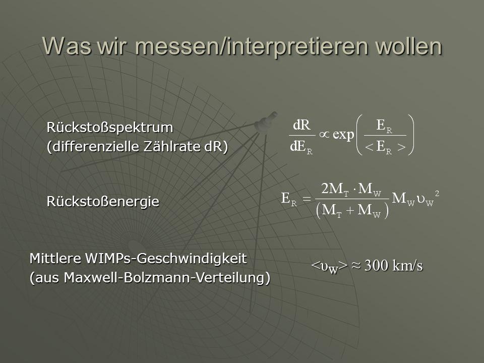 Was wir messen/interpretieren wollen