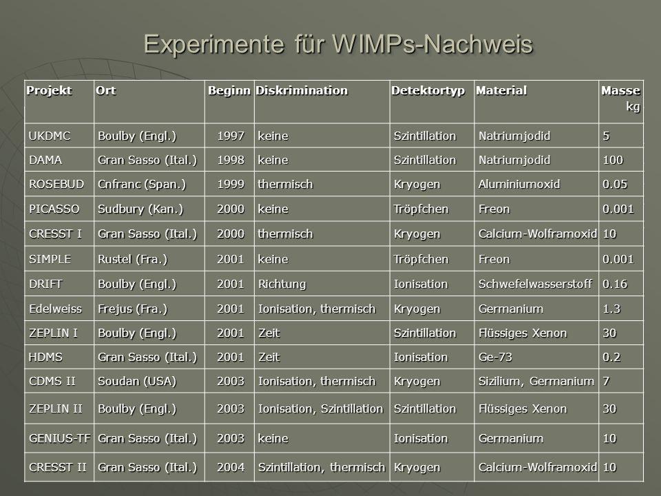 Experimente für WIMPs-Nachweis