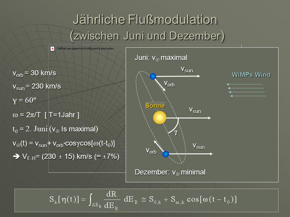Jährliche Flußmodulation (zwischen Juni und Dezember)