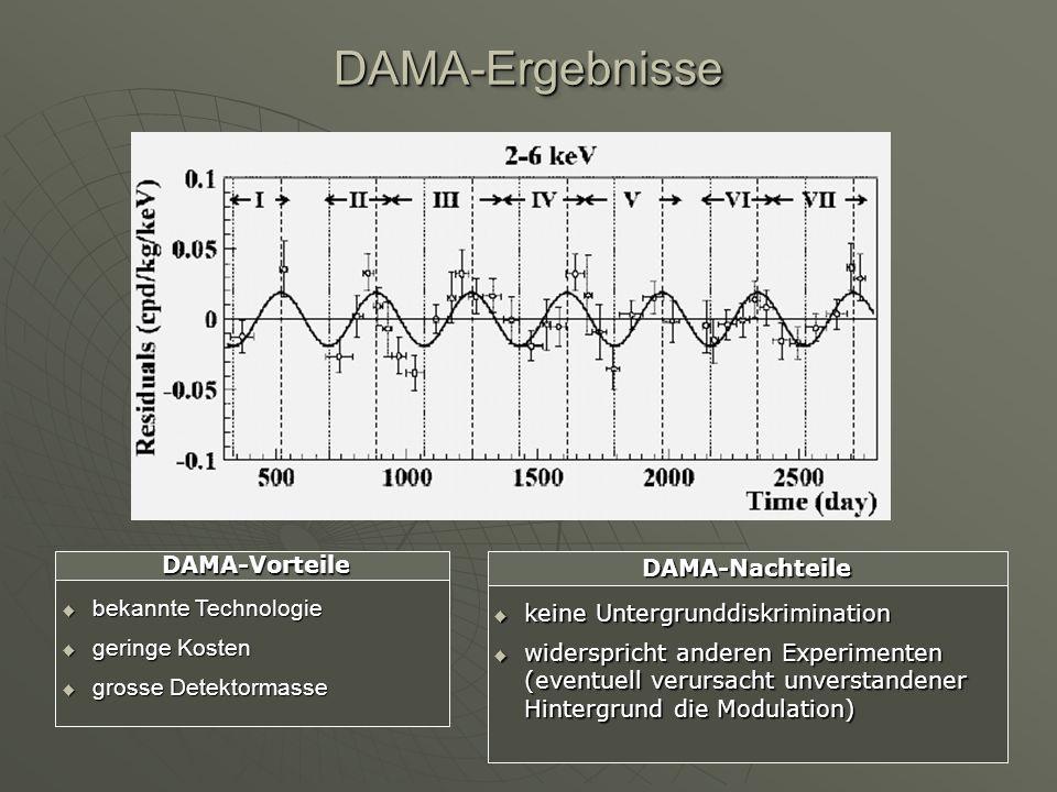 DAMA-Ergebnisse DAMA-Vorteile DAMA-Nachteile bekannte Technologie