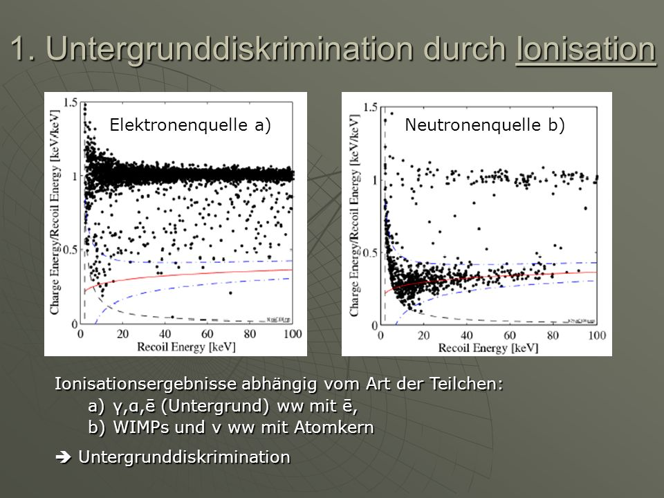 1. Untergrunddiskrimination durch Ionisation