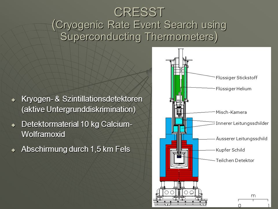 CRESST (Cryogenic Rate Event Search using Superconducting Thermometers)