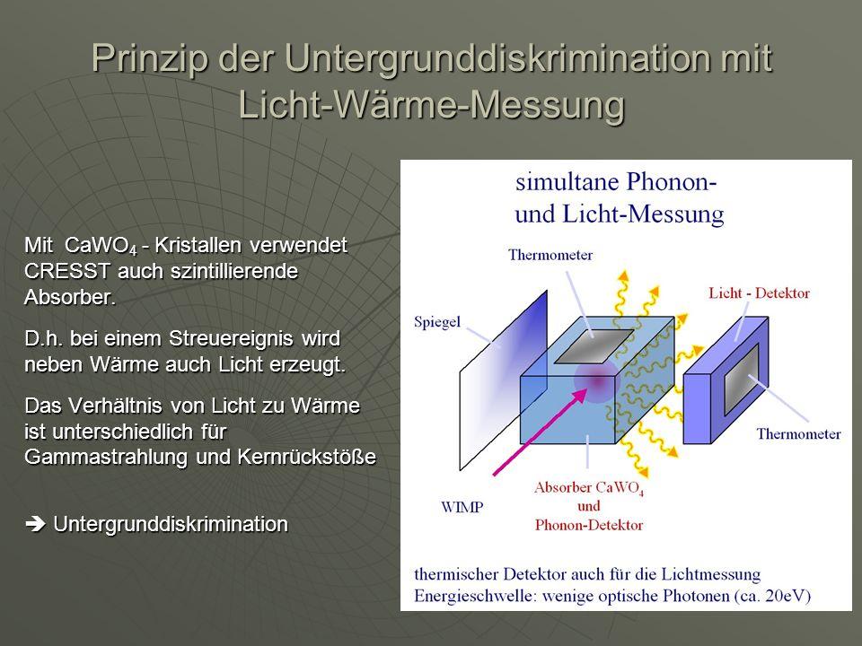 Prinzip der Untergrunddiskrimination mit Licht-Wärme-Messung