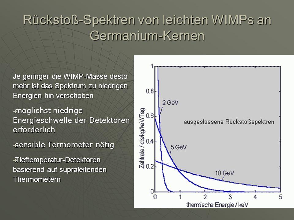 Rückstoß-Spektren von leichten WIMPs an Germanium-Kernen