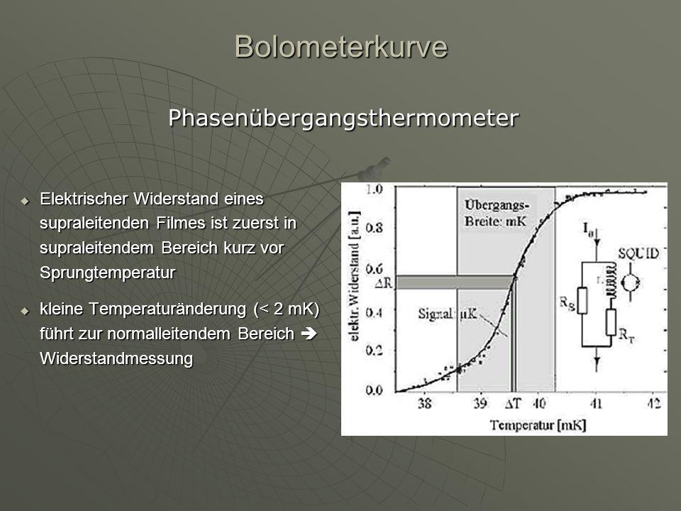 Phasenübergangsthermometer