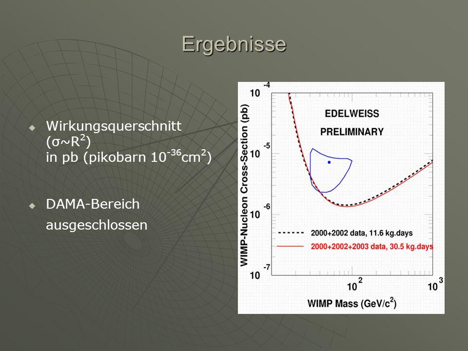 Ergebnisse Wirkungsquerschnitt (σ~R2) in pb (pikobarn 10-36cm2)