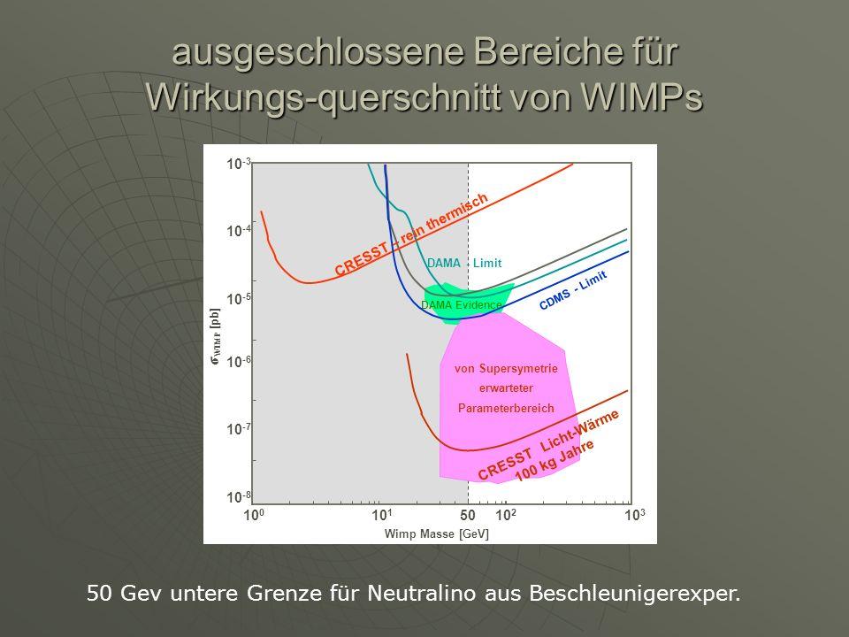 ausgeschlossene Bereiche für Wirkungs-querschnitt von WIMPs