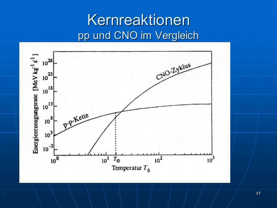 Kernreaktionen pp und CNO im Vergleich