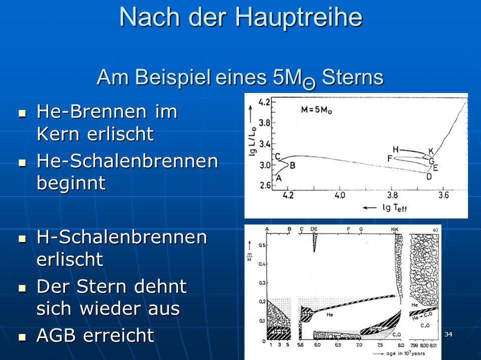 Nach der Hauptreihe Am Beispiel eines 5MΘ Sterns