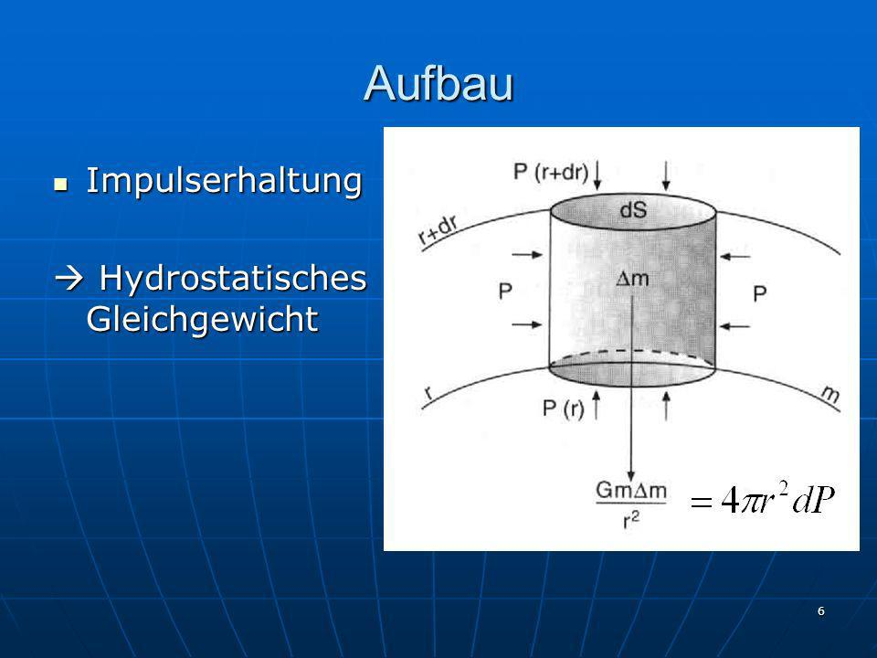 Aufbau Impulserhaltung  Hydrostatisches Gleichgewicht