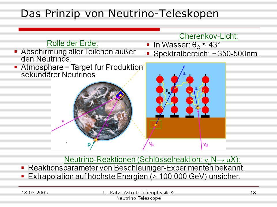 Das Prinzip von Neutrino-Teleskopen